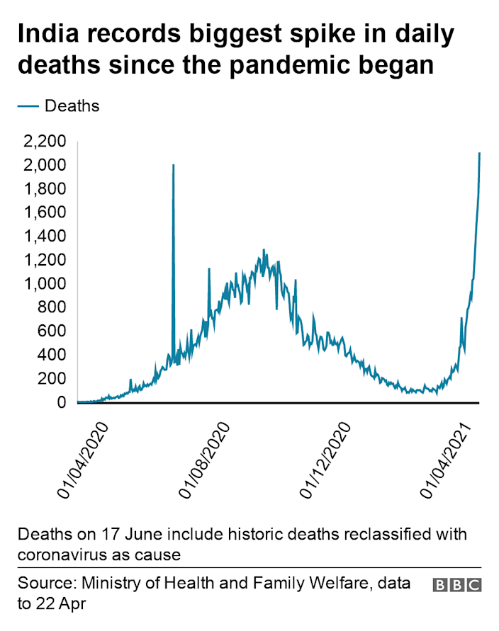India records biggest spike in daily deaths since the pandemic began. .  Deaths on 17 June include historic deaths reclassified with coronavirus as cause.
